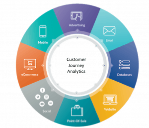 5 Ways Customer Journey Analytics Can Impact Your Business Today