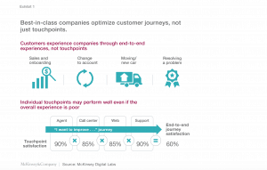 How customer journey analytics can help improve customer experience