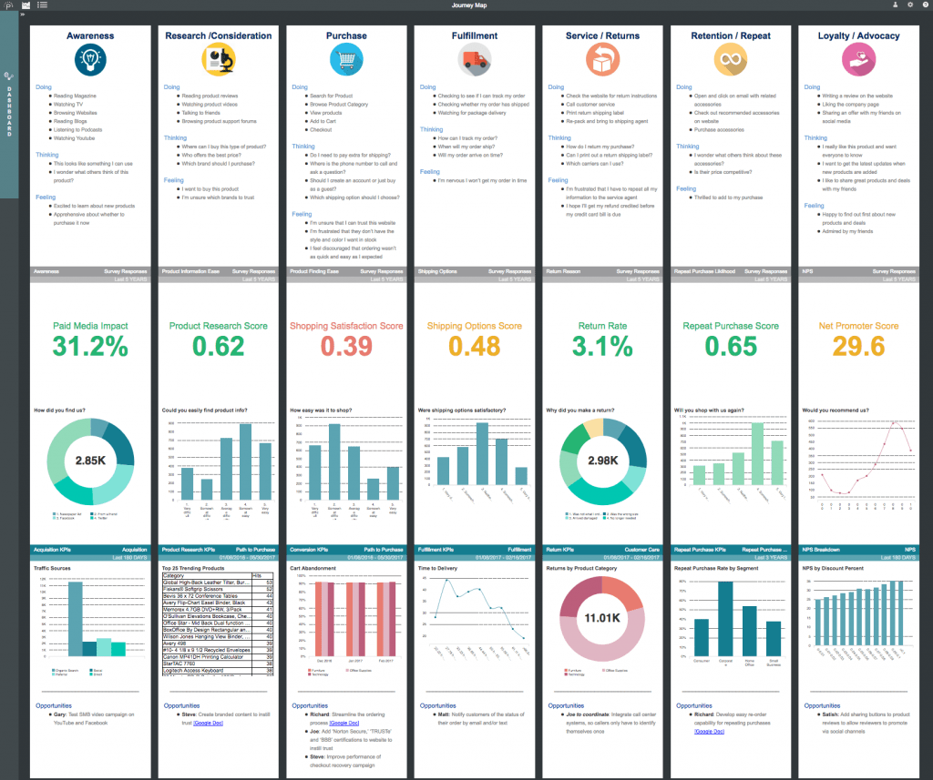 Customer journey analytics can make your journey maps measurable by turning them into live dashboards