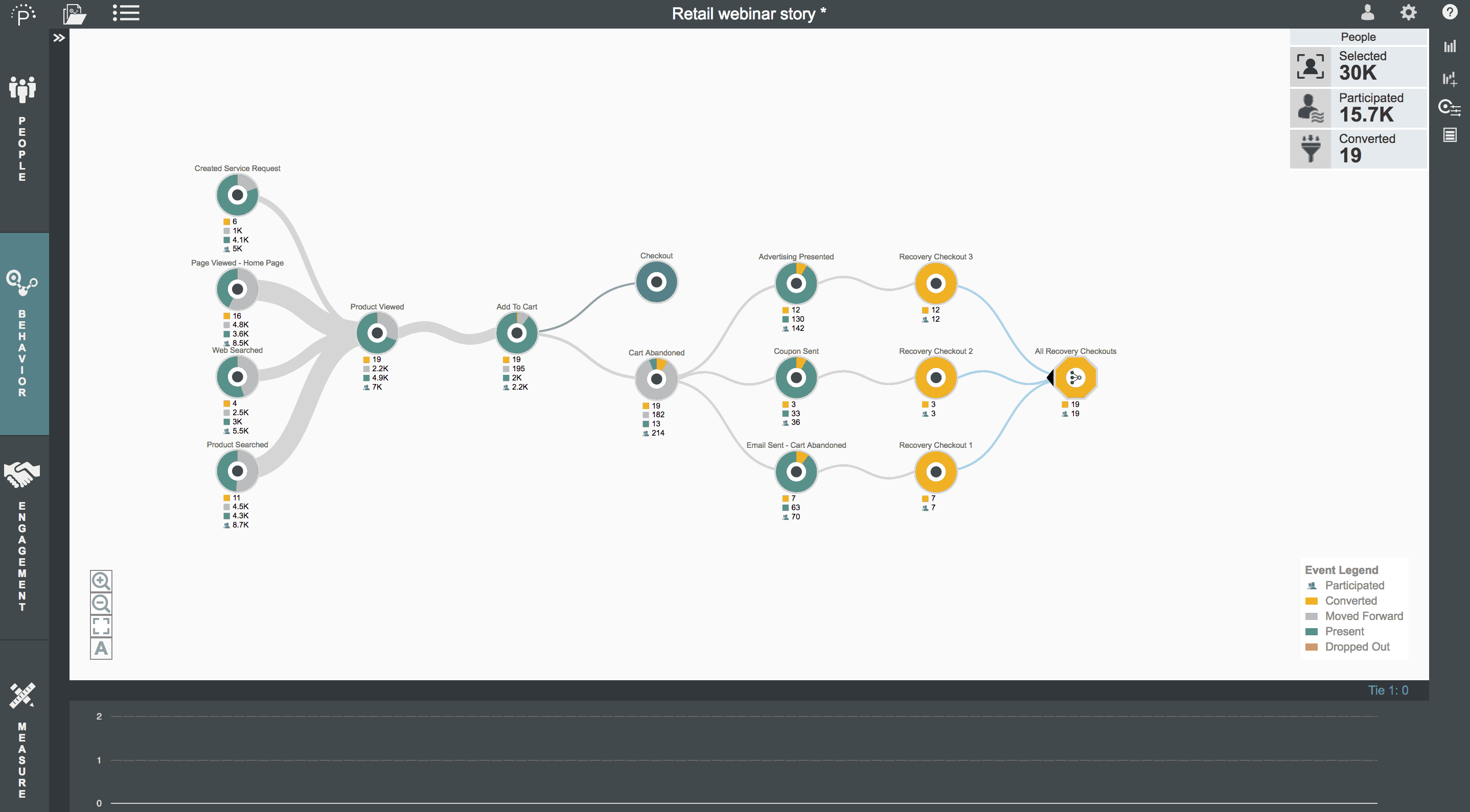 how to make journey map rotate