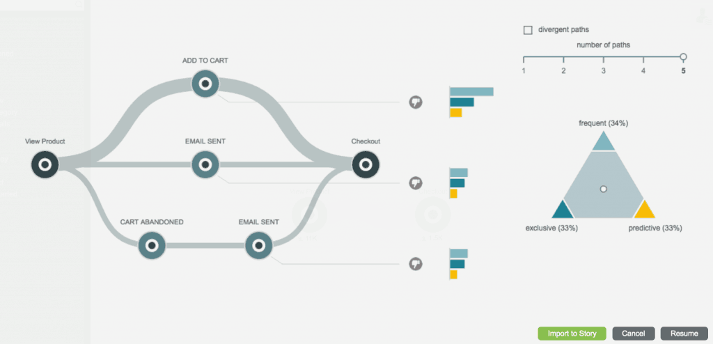 Make your journey maps measurable by using machine learning algorithms to discover and predict detailed customer behavior