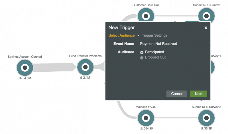 Customer journey analytics enables you to automatically engage with each customer along their unique journey