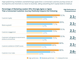 Positive impact of customer journeys