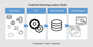 Traditional marketing analytics model