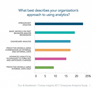 What best describes your organization's approach to analytics