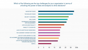 Top challenges in unlocking power of data and analytics