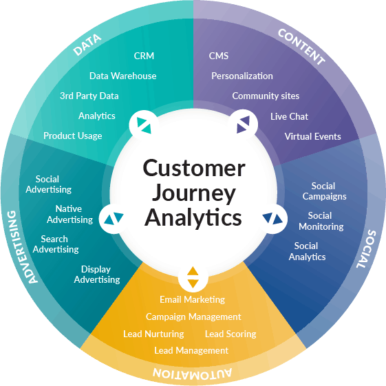 Improve your martech stack with customer journey analytics