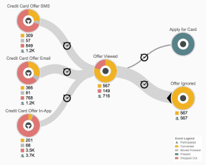 Manage omnichannel customer journeys with customer journey analytics