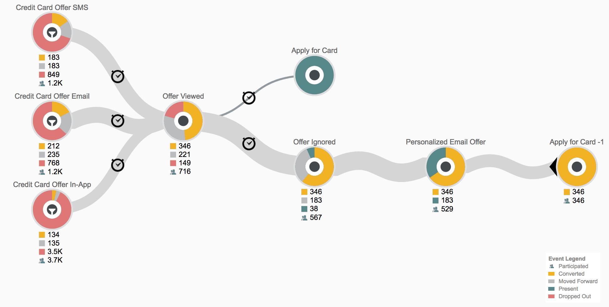 upsell customer journey