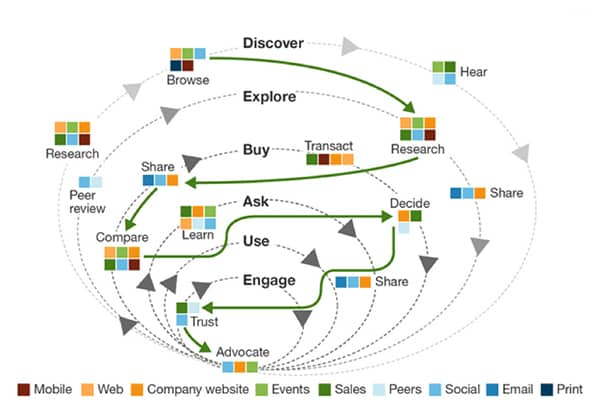 Modern Customer Journey Non Linear Complex