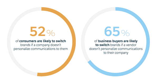 Consumers and business buyers switch brands if company does not personalize communications