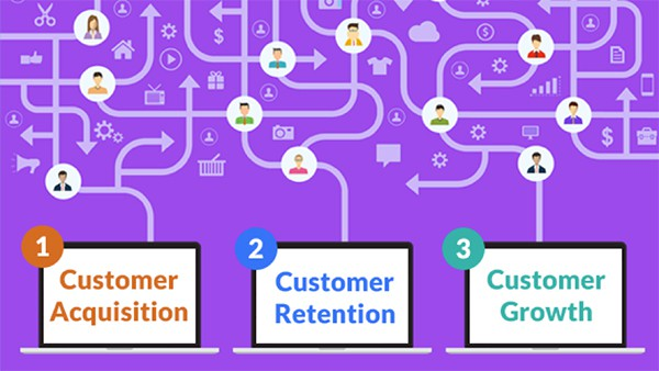 Customer Behavior Data Customer Acquisition Customer Retention Customer Growth