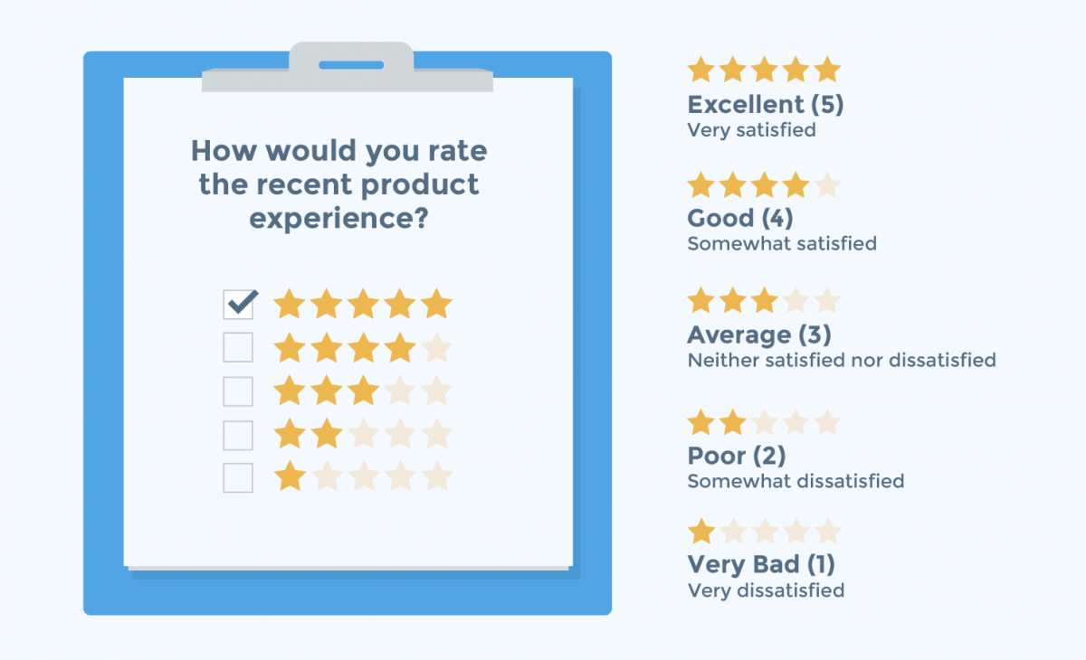 how would you define customer satisfaction in reconciling a service failure By performing regular customer satisfaction surveys, you can gauge how many of your customers would rate their level of satisfaction as very or extremely satisfied the more customers who rate their experiences highly, the better your customer service satisfaction improvement one way to measure customer service is to track changes in customer satisfaction over time.
