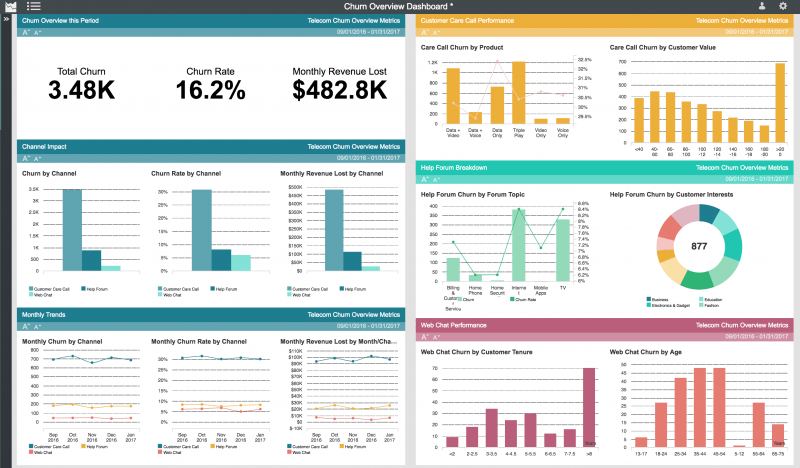 Track real-time metrics with customer journey analytics