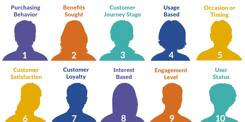 10 powerful behavioral segmentation methods to understand customer