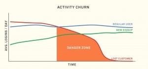 Customer Churn Product Usage Activity Chart