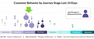 Customer Journey Stages Customer Behavior