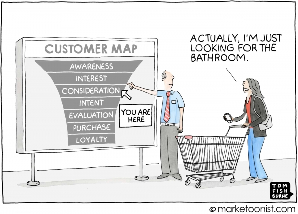 Customer Journey Stages Map