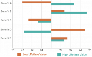 Customer Lifetime Value by Benefits Sought Segments
