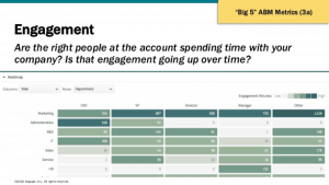 Engagio Customer Engagement ABM Metric