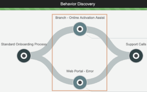 use machine learning to discover customer behavior