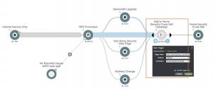sample telecom customer journey