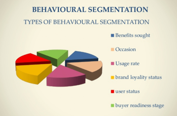 buyer readiness stages Behavioural segmentation • the last variable is a buyer readiness stage where customers are segmented according to their readiness to purchase the product there are 6 stages of buyer readiness (awareness, knowledge, liking, preference, conviction and purchase) sales promotion discounts, or personal selling through sales.