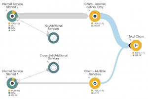 sample telecom customer churn journey