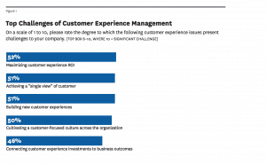 Top challenges to deliver CX