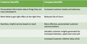 Benefits of single customer view to customer experience