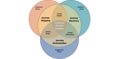 What Is Customer Journey Analytics Pointillist