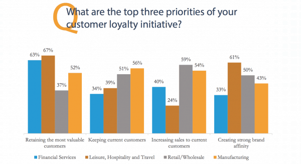 build loyalty programs to improve customer retention