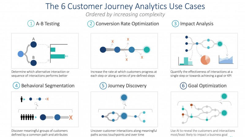 Customer journey analytics use case examples