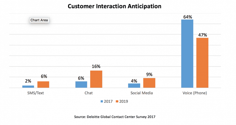 Customer Interaction Anticipation
