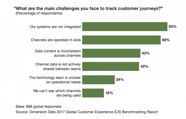 Main challenge to track customer journeys and improve first call resolution
