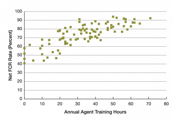 One of the biggest drivers of improving first call resolution is agent training