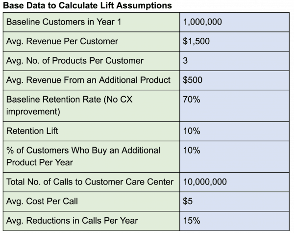 Base data to calculate lift assumptions in customer experience ROI calculation