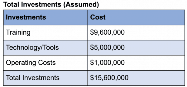 Assumed Investments in customer experience ROI calculation