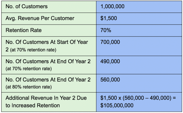 Customer Experience ROI calculation by calculating customer retention