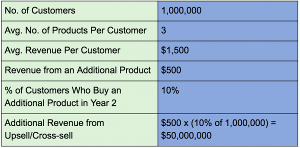 Customer Experience ROI calculation by adding in cross-sell/upsell