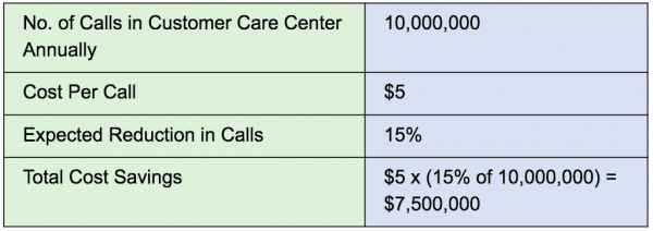 Calculate Customer Experience ROI by adding in cost savings