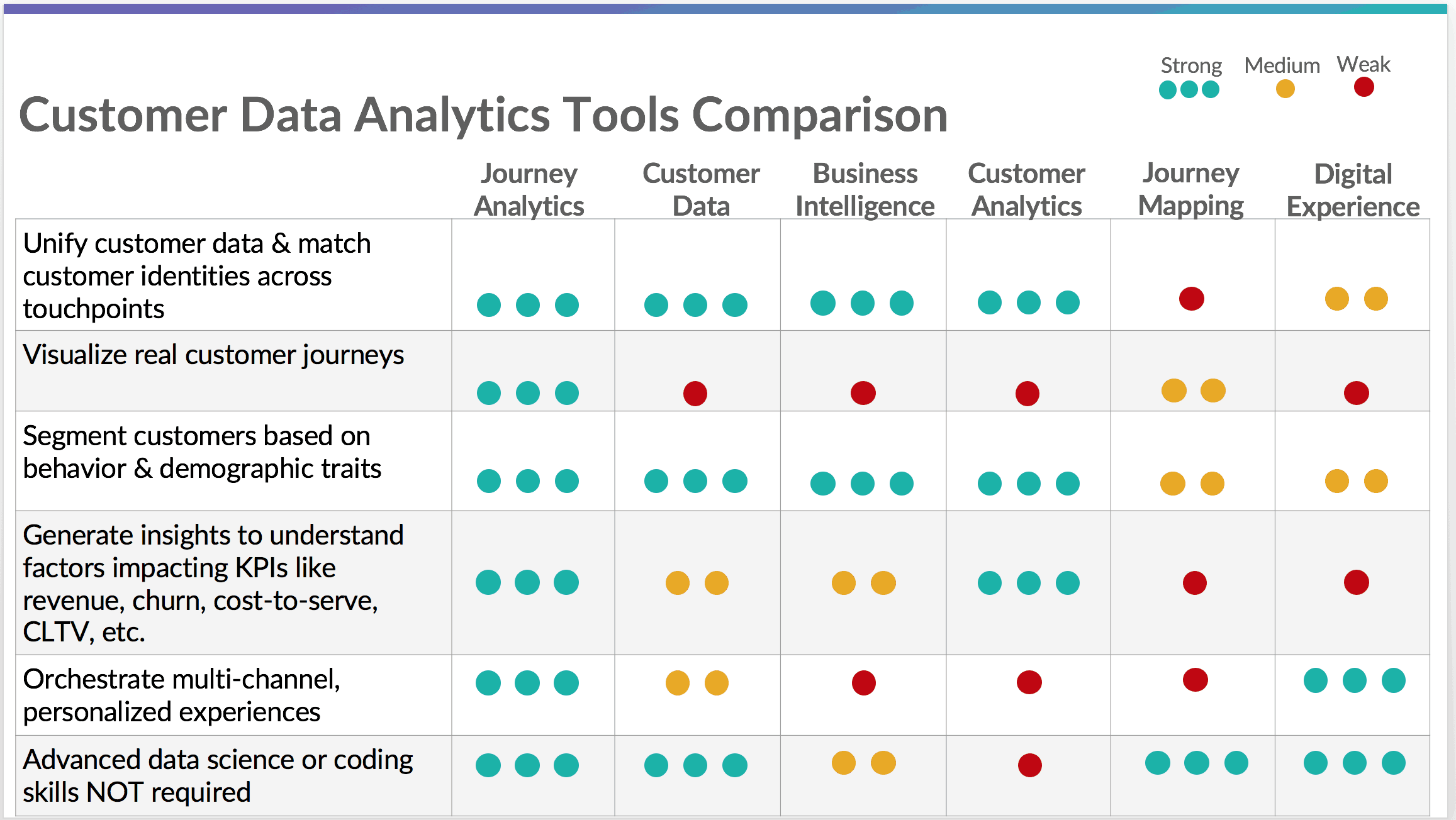 Customer Data Analytics: How to Select the Best Tool for