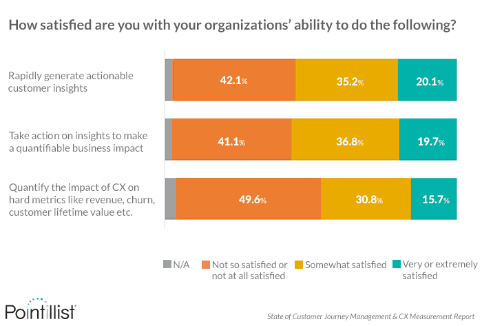 Most Organizations Are Not Making the Link Between CX initiatives and Business KPIs