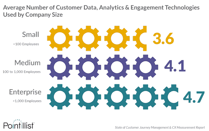 number of customer data sources for cx measurement