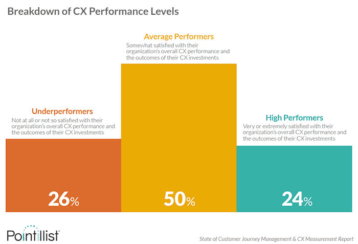 Breakdown of CX Performance Levels