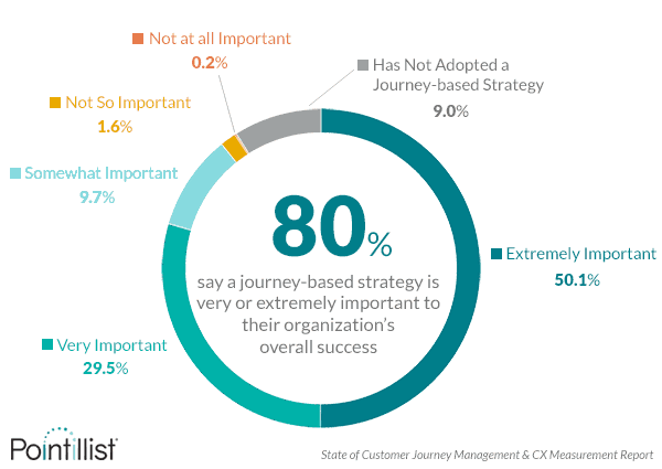 Customer Satisfaction, Retention, and Lifetime Value Are Linked to a Journey-Based Approach