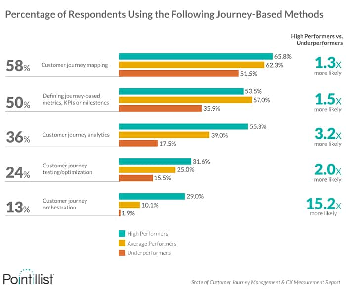 High Performers Are More Likely to Define Journey-based Metrics and Employ Customer Journey Analytics