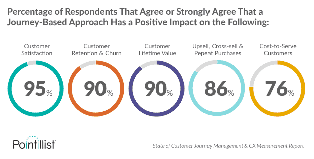 Percentage of Respondents That Agree or Strongly Agree That a Journey-Based Approach Has a Positive Impact