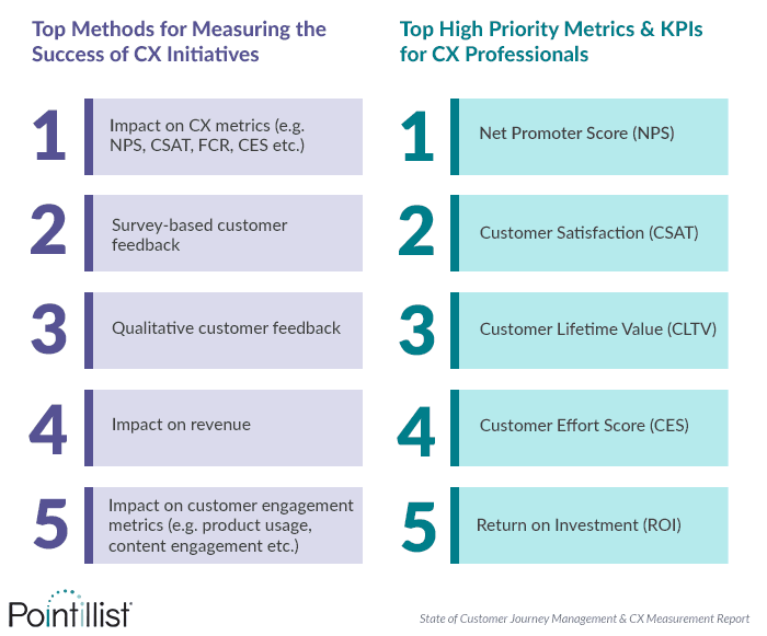 CX Teams Still Rely Largely on VoC-based Metrics That Aren't Linked to Business KPIs