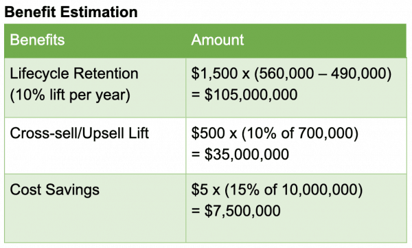 Calculate benefits in the customer experience ROI calculation